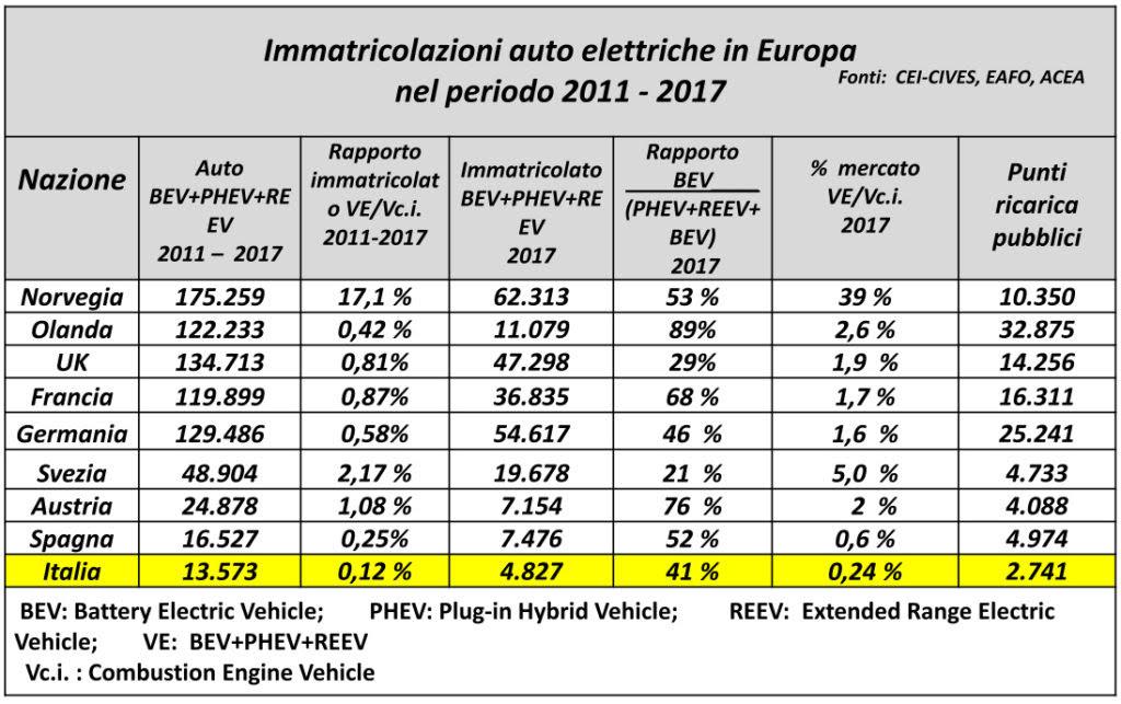 Immatricolazioni auto elettriche Europa - Fonte Cei-Cives