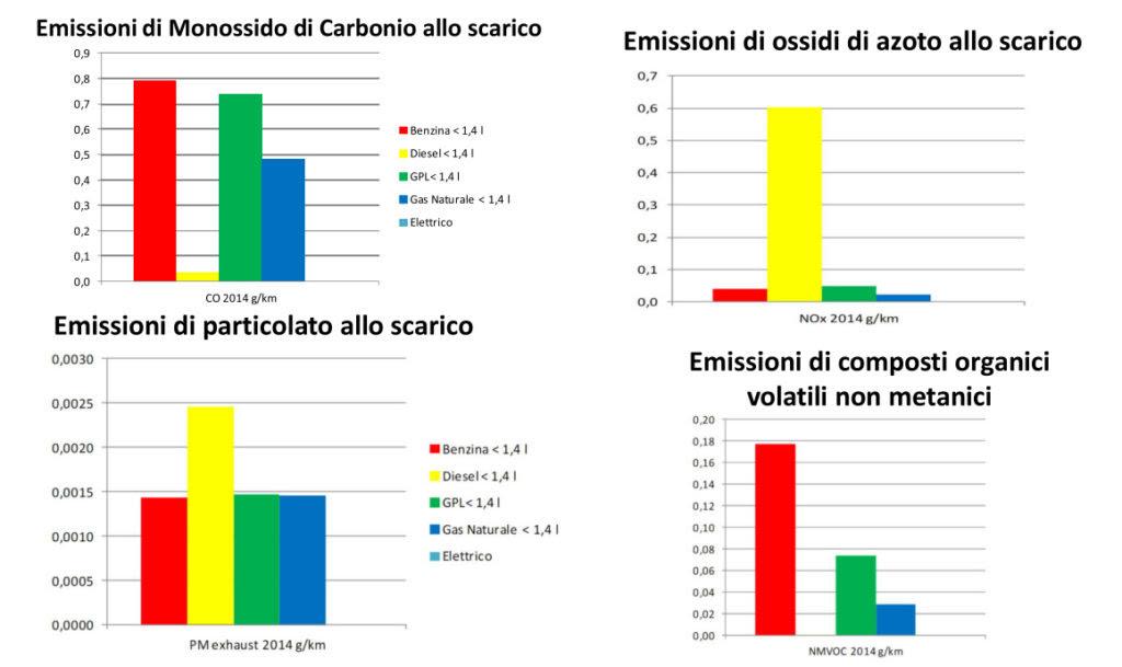 Emissioni inquinanti per tecnologia di auto - Fonte RSE